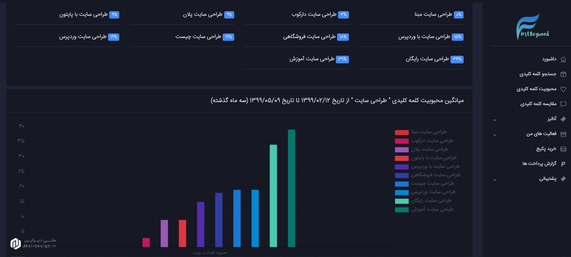 نمودار و درصد محبوبیت